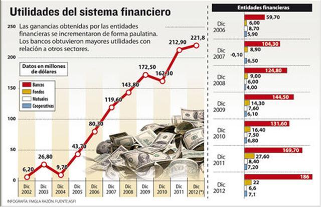Utilidades del Sistema Financiero